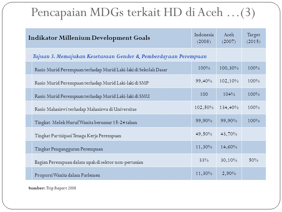Pencapaian MDGs terkait HD di Aceh …(3) Indikator Millenium Development Goals Indonesia (2008) Aceh (2007) Target (2015) — Tujuan 3. Memajukan Kesetar