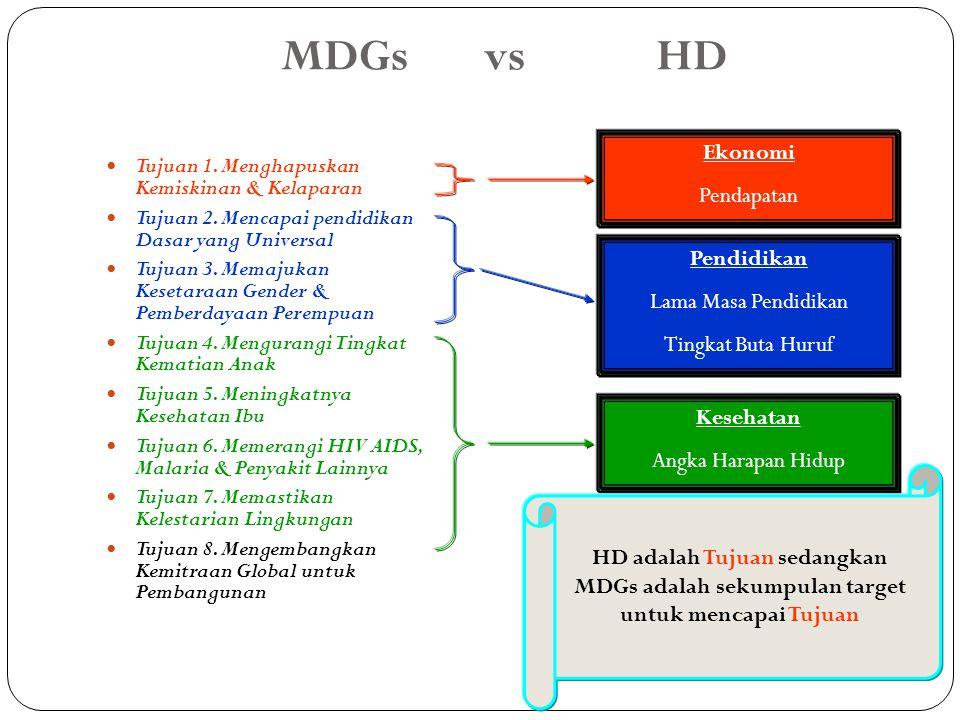 MDGs vs HD Tujuan 1. Menghapuskan Kemiskinan & Kelaparan Tujuan 2. Mencapai pendidikan Dasar yang Universal Tujuan 3. Memajukan Kesetaraan Gender & Pe