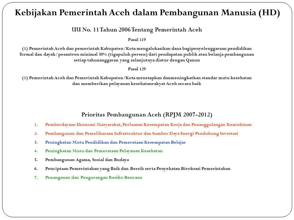 Kebijakan Pemerintah Aceh dalam Pembangunan Manusia (HD) Prioritas Pembangunan Aceh (RPJM 2007-2012) 1.Pemberdayaan Ekonomi Masyarakat, Perluasan Kese