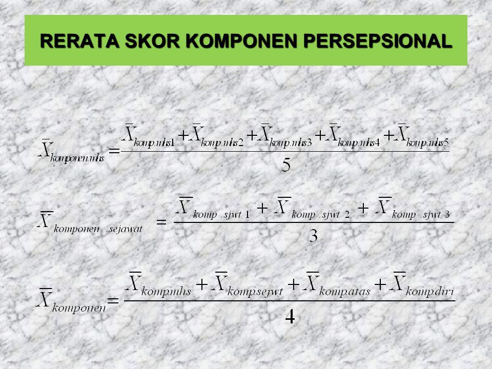 RERATA SKOR KOMPONEN PERSEPSIONAL
