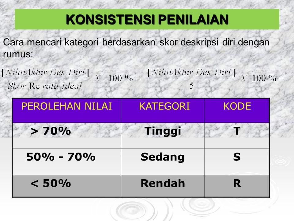 Cara mencari kategori berdasarkan skor deskripsi diri dengan rumus: PEROLEHAN NILAI KATEGORIKODE > 70%TinggiT 50% - 70%SedangS < 50%RendahR