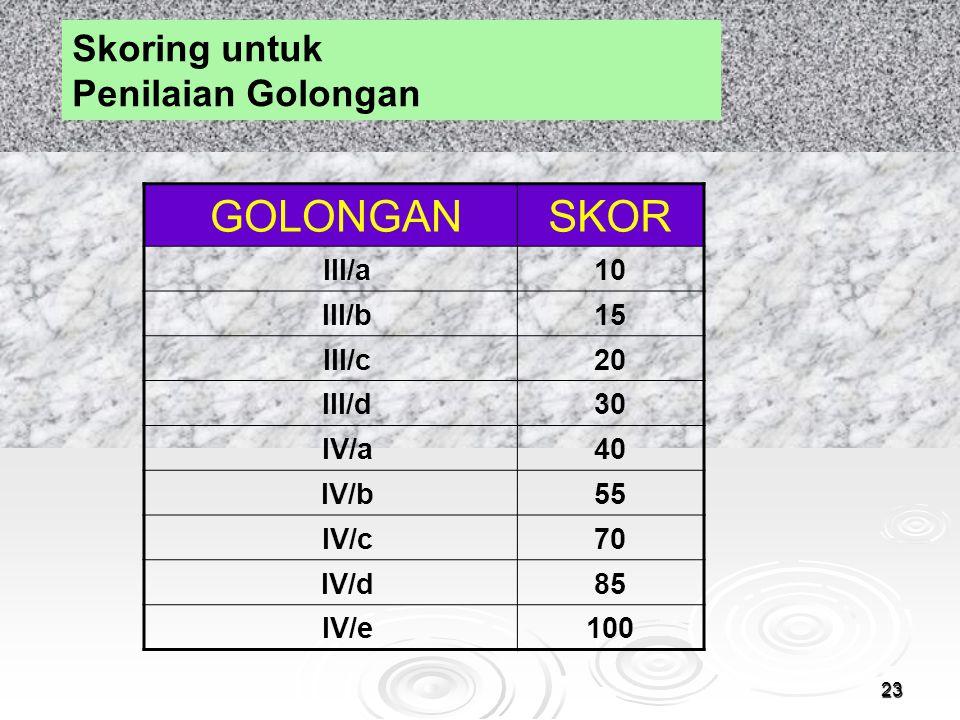 23 Skoring untuk Penilaian Golongan GOLONGANSKOR III/a10 III/b15 III/c20 III/d30 IV/a40 IV/b55 IV/c70 IV/d85 IV/e100