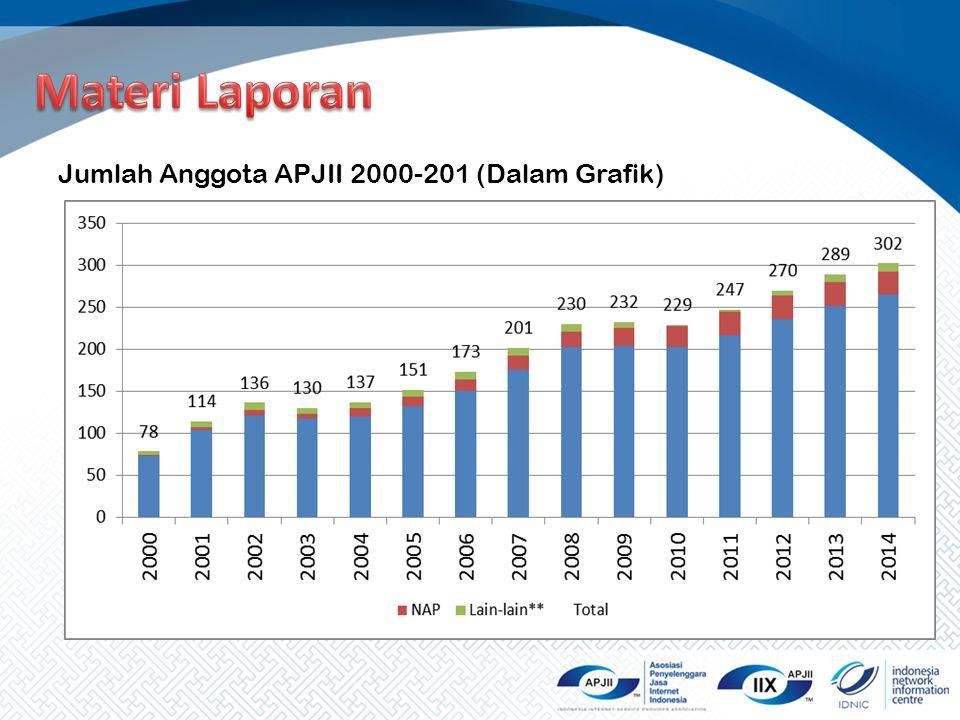 Jumlah Anggota APJII 2000-201 (Dalam Grafik)