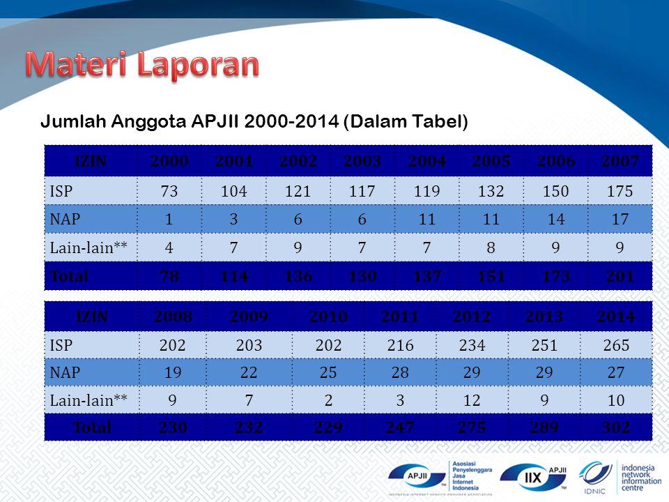 Jumlah Anggota APJII 2000-2014 (Dalam Tabel) IZIN20002001200220032004200520062007 ISP73104121117119132150175 NAP136611 1417 Lain-lain**47977899 Total7