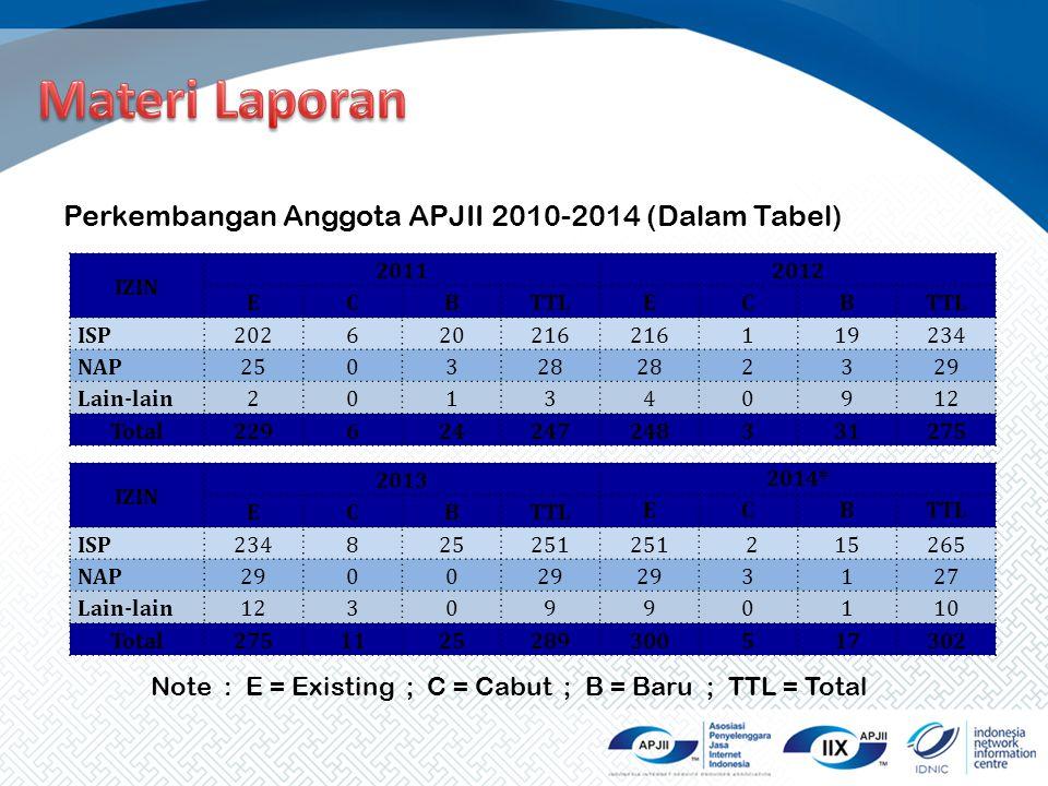 Perkembangan Anggota APJII 2010-2014 (Dalam Tabel) IZIN 20112012 ECBTTLECB ISP202620216 119234 NAP250328 2329 Lain-lain201340912 Total2296242472483312