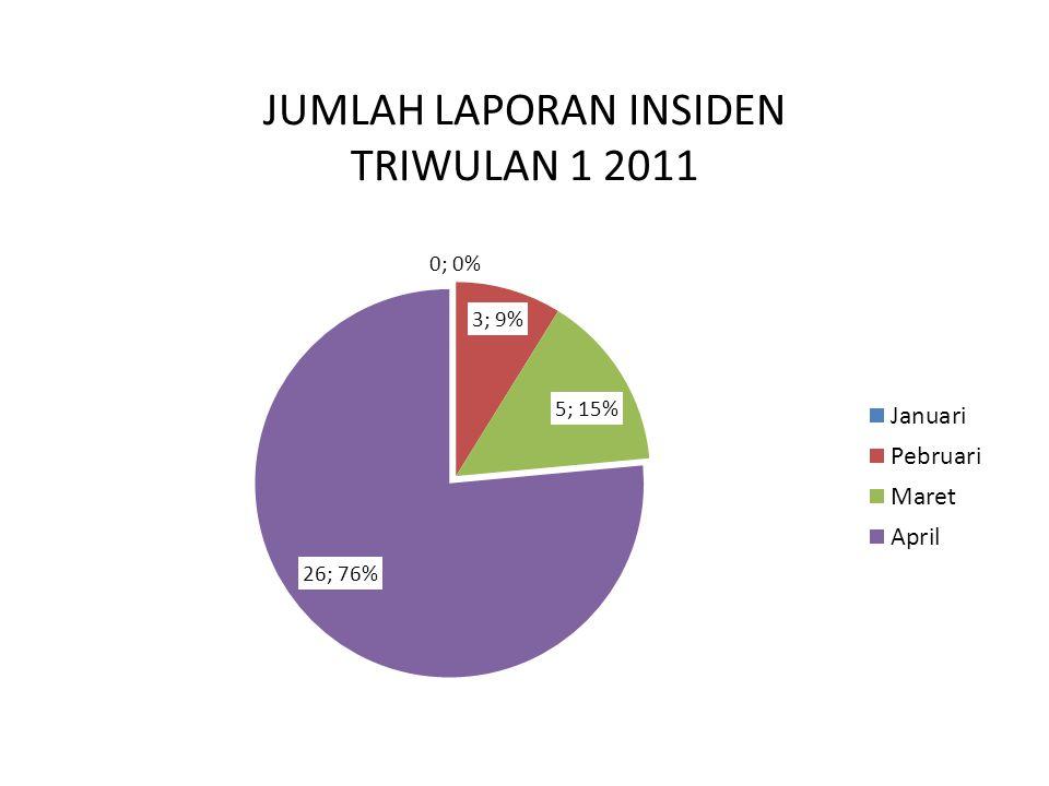 JUMLAH LAPORAN INSIDEN BERDASARKAN KEPEMILIKAN RS TRIWULAN 1 2011