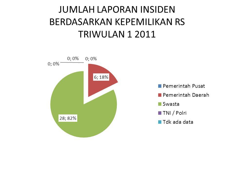 JUMLAH LAPORAN INSIDEN BERDASARKAN PELAKU TINDAKAN TRIWULAN 1 2011