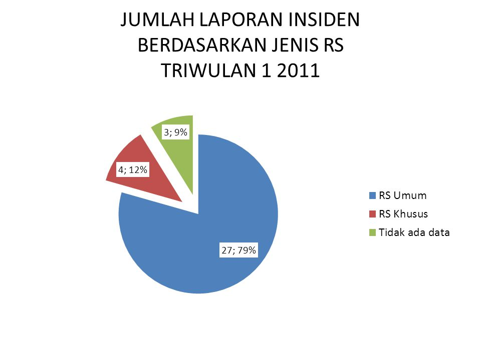 JUMLAH LAPORAN INSIDEN BERDASARKAN PROPINSI TRIWULAN 1 2011