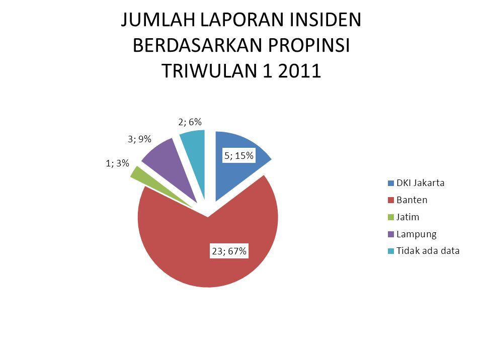 JUMLAH LAPORAN INSIDEN BERDASARKAN TIPE INSIDEN TRIWULAN 1 2011