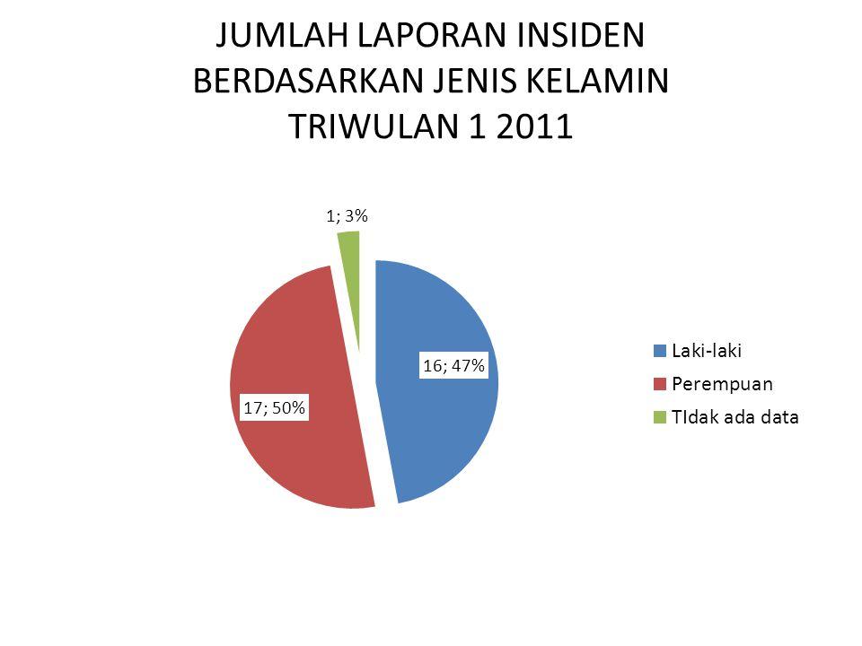 JUMLAH LAPORAN INSIDEN BERDASARKAN PENANGGUNG BIAYA TRIWULAN 1 2011