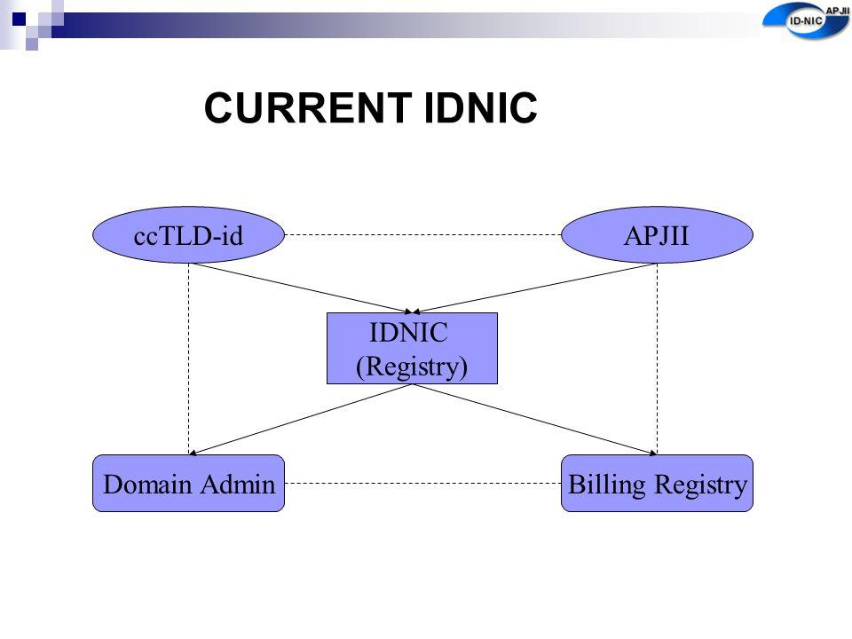 CURRENT IDNIC IDNIC (Registry) APJIIccTLD-id Domain AdminBilling Registry