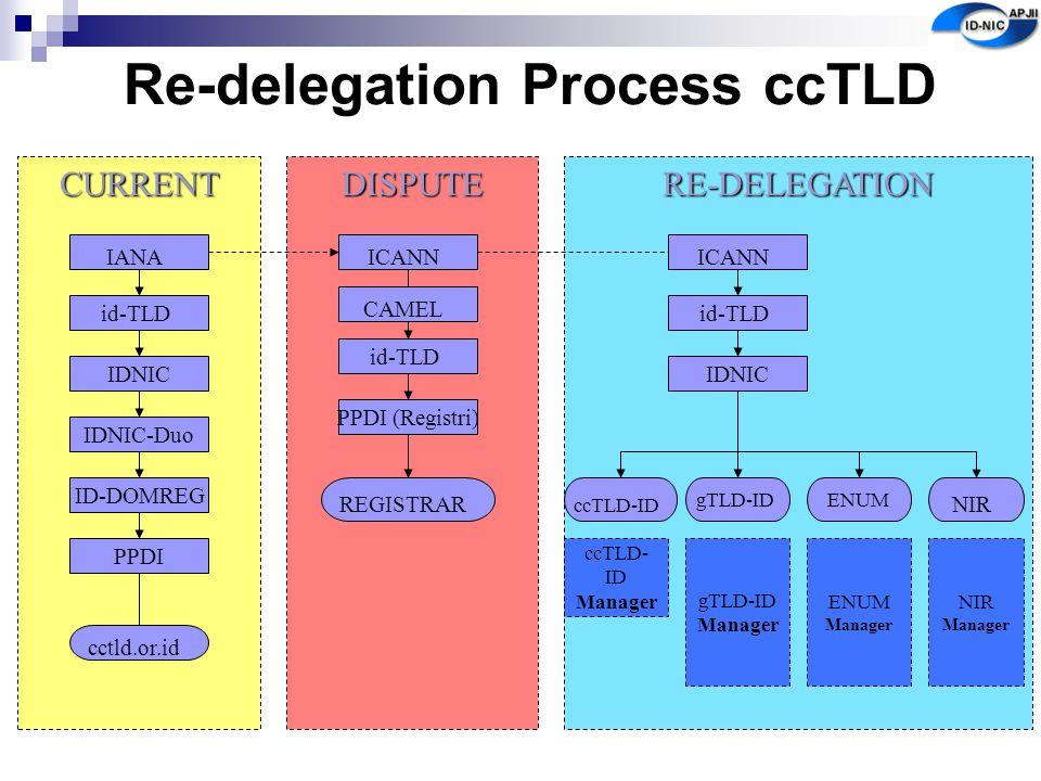 CURRENT Re-delegation Process ccTLD IANA id-TLD IDNIC IDNIC-Duo PPDI ID-DOMREG cctld.or.id DISPUTE ICANN id-TLD PPDI (Registri) RE-DELEGATION REGISTRA