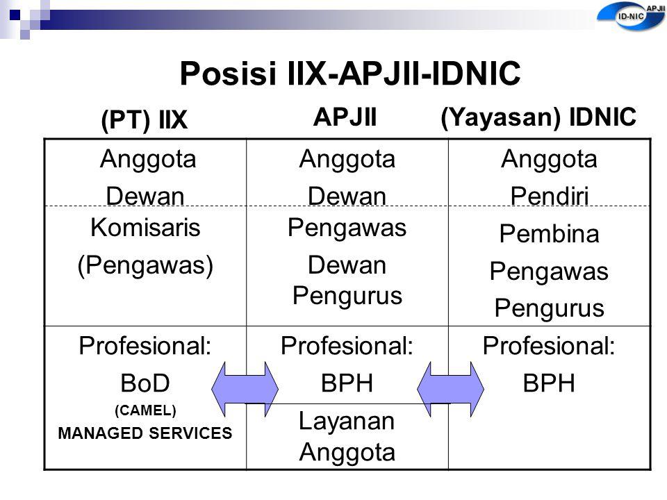 Posisi IIX-APJII-IDNIC (PT) IIX Anggota Dewan Komisaris (Pengawas) Anggota Dewan Pengawas Dewan Pengurus Anggota Pendiri Pembina Pengawas Pengurus Pro