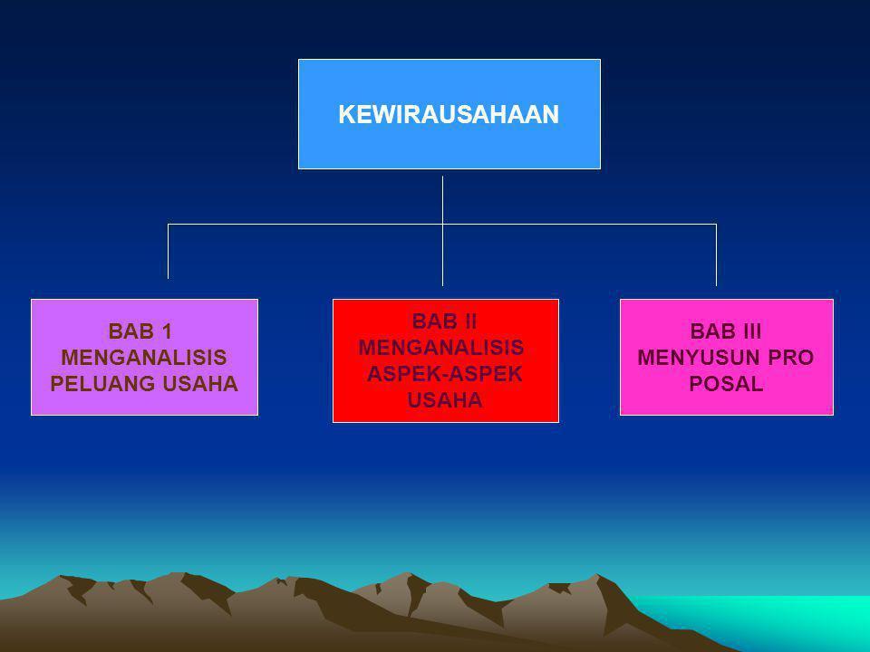 KEWIRAUSAHAAN BAB 1 MENGANALISIS PELUANG USAHA BAB III MENYUSUN PRO POSAL BAB II MENGANALISIS ASPEK-ASPEK USAHA