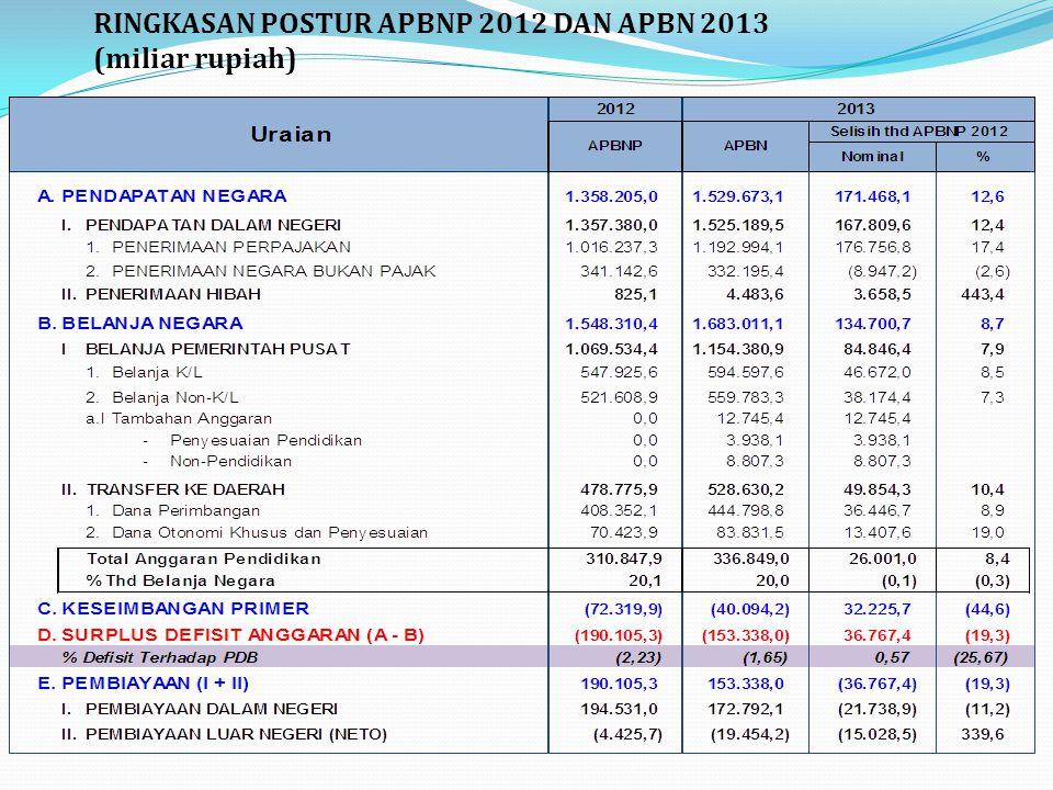 RINGKASAN POSTUR APBNP 2012 DAN APBN 2013 (miliar rupiah)