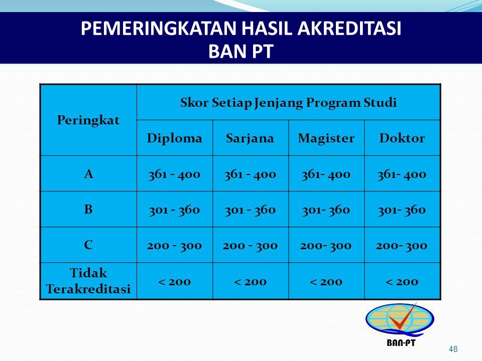 PEMERINGKATAN HASIL AKREDITASI BAN PT 48 Peringkat Skor Setiap Jenjang Program Studi DiplomaSarjanaMagisterDoktor A361 - 400 B301 - 360 C200 - 300 Tidak Terakreditasi < 200 BAN-PT