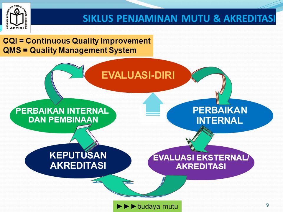 SIKLUS PENJAMINAN MUTU & AKREDITASI 9 PERBAIKAN INTERNAL DAN PEMBINAAN KEPUTUSAN AKREDITASI EVALUASI EKSTERNAL/ AKREDITASI dan seterusnya… PERBAIKAN INTERNAL EVALUASI-DIRI CQI = Continuous Quality Improvement QMS = Quality Management System ►►►budaya mutu