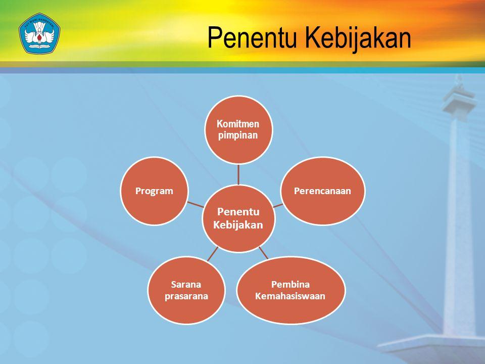 Komitmen pimpinan Perencanaan Pembina Kemahasiswaan Sarana prasarana Program