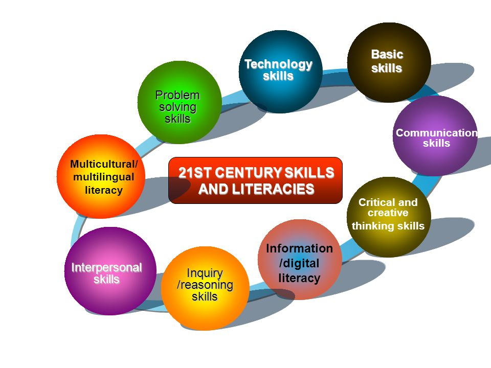 Basic skills Communication skills Critical and creative thinking skills Information /digital literacy Inquiry /reasoning skills Interpersonalskills Multicultural/ multilingual literacy Problem solving skills Technology skills 21ST CENTURY SKILLS AND LITERACIES