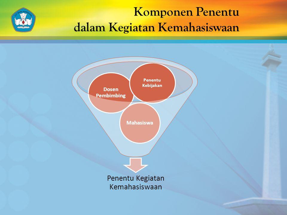 Komponen Penentu dalam Kegiatan Kemahasiswaan Penentu Kegiatan Kemahasiswaan Mahasiswa Dosen Pembimbing Penentu Kebijakan