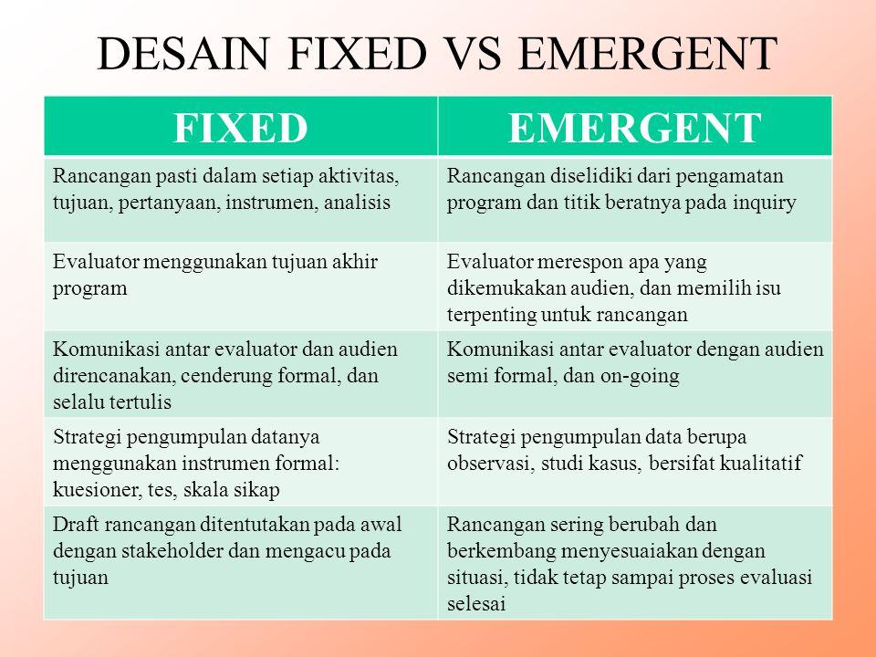 DESAIN FIXED VS EMERGENT FIXEDEMERGENT Rancangan pasti dalam setiap aktivitas, tujuan, pertanyaan, instrumen, analisis Rancangan diselidiki dari penga