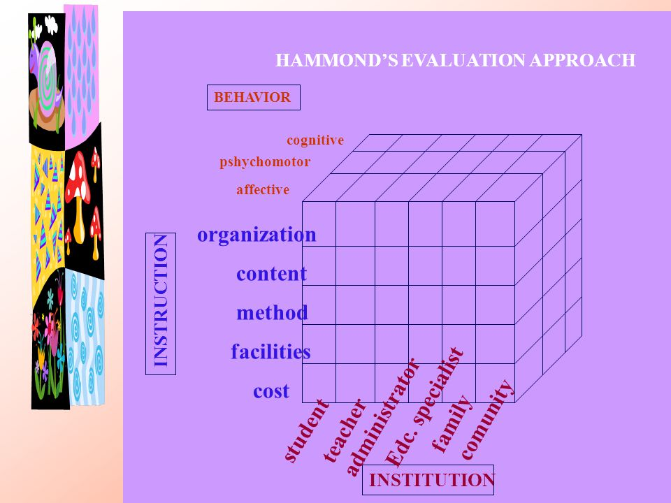 th-6786 Model CIPP BEHAVIOR INSTITUTION INSTRUCTION organization content method facilities cost affective pshychomotor cognitive student teacher admin