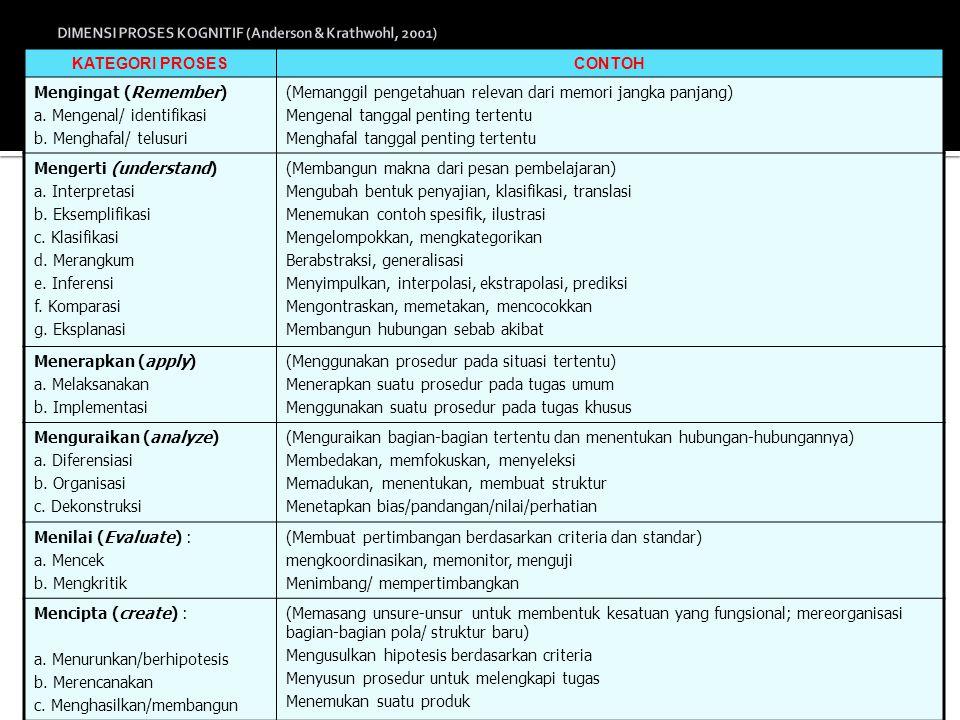41 TUJUAN PENDIDIKAN NASIONAL Nilai dan Sikap (Affective) Kemampuan Berpikir (Cognitive) Keterampilan (Psychomotor) C 6 Evaluasi (evaluation) C 5 Sintesis (synthesis) C 4 Analisis (analysis) C 3 Penerapan (application) C 2 Pemahaman (comprehension) C 1 Ingatan (knowledge) A 5 Menjadikan pola hidup (characterization) A 4 Mengatur diri (organization) A 3 Menghargai (valuing) A 2 Menanggapi (responding) A1Menerima (receiving) P 5 Naturalisasi (naturalization) P 4 Perangkaian (articulation) P 3 Ketepatan (precision) P 2 Penggunaan (manipulation) P 1 Peniruan (imitation)