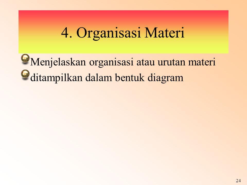 24 4. Organisasi Materi Menjelaskan organisasi atau urutan materi ditampilkan dalam bentuk diagram