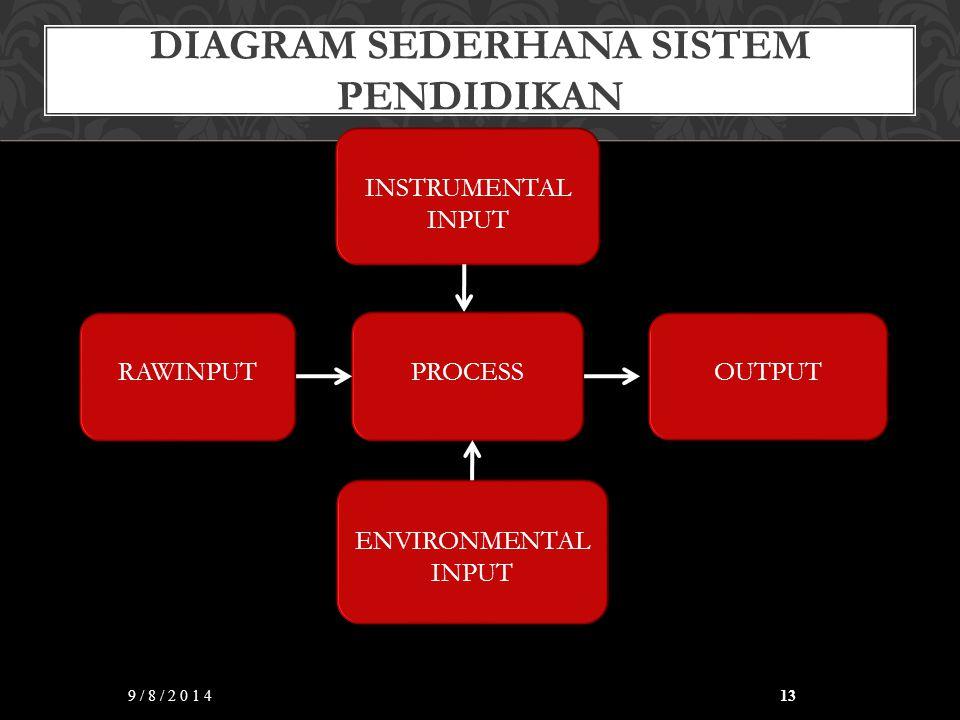 DIAGRAM SEDERHANA SISTEM PENDIDIKAN 9/8/201413 INSTRUMENTAL INPUT OUTPUT RAWINPUT ENVIRONMENTAL INPUT PROCESS
