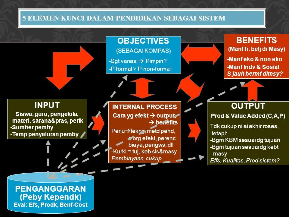 5 ELEMEN KUNCI DALAM PENDIDIKAN SEBAGAI SISTEM OBJECTIVES (SEBAGAI KOMPAS) -Sgt variasi  Pimpin? -P formal > P non-formal OUTPUT Prod & Value Added (