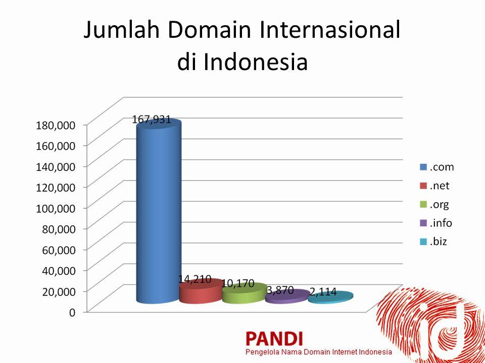 Jumlah Domain Internasional di Indonesia