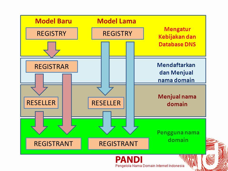 REGISTRY REGISTRAR RESELLER REGISTRANT Mengatur Kebijakan dan Database DNS Mendaftarkan dan Menjual nama domain Menjual nama domain Pengguna nama domain Model BaruModel Lama