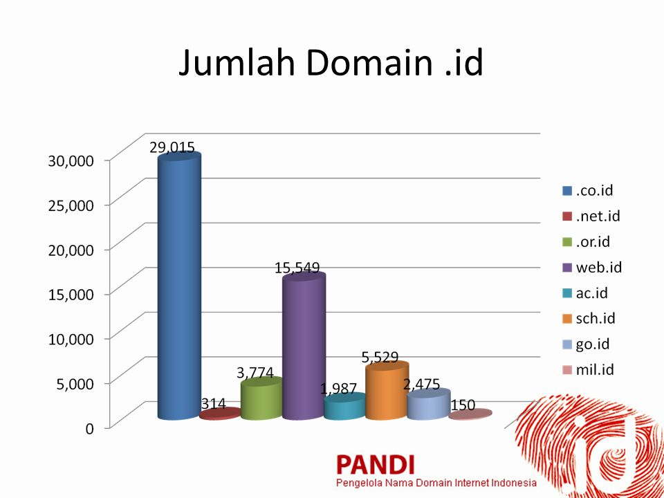 Jumlah Domain Internasional di Indonesia