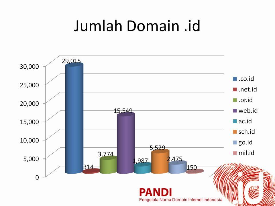 Jumlah Domain.id
