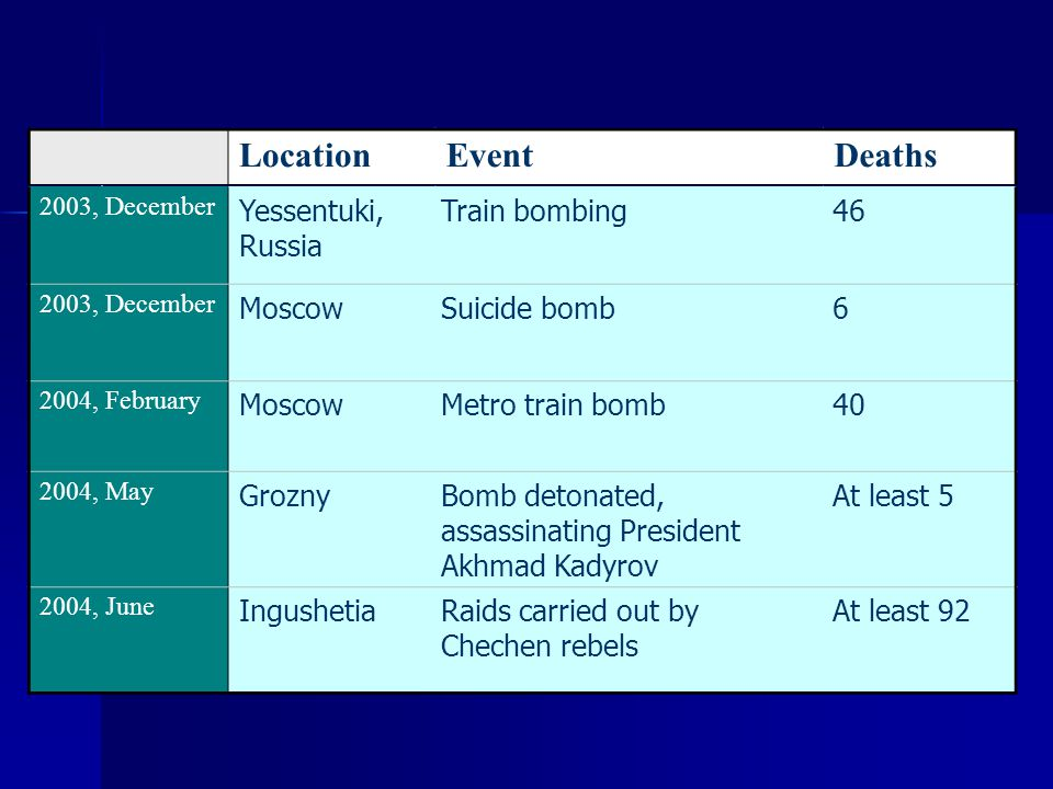 2004, August Moscow/ Rostov-on-Don Two passenger planes crash, probably due to terrorist bombs 89 2004, August MoscowSuicide bombing near Metro station 10 2004, Semtember Beslan, North Ossetia School siege330 confirmed 2005, July,7 London, UK Metro 52 .