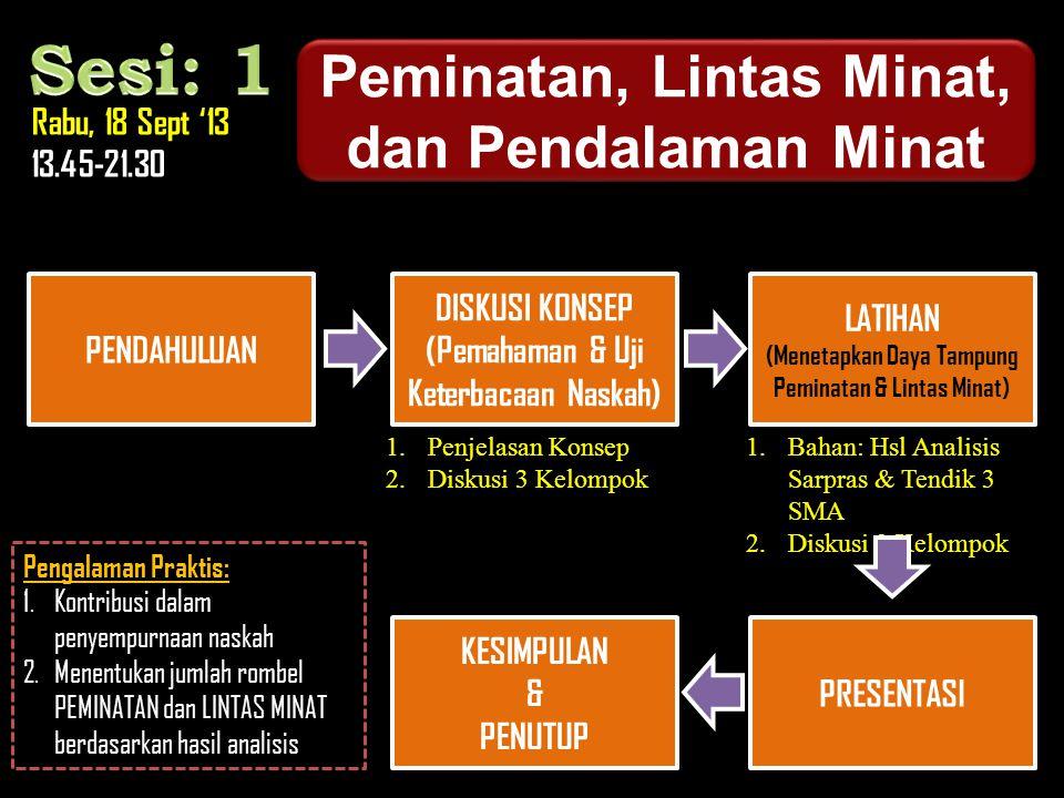 Peminatan, Lintas Minat, dan Pendalaman Minat Peminatan, Lintas Minat, dan Pendalaman Minat Rabu, 18 Sept '13 13.45-21.30 PENDAHULUAN DISKUSI KONSEP (
