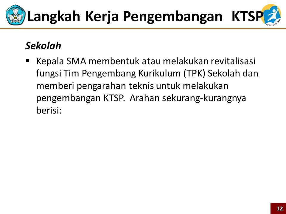 Langkah Kerja Pengembangan KTSP Sekolah  Kepala SMA membentuk atau melakukan revitalisasi fungsi Tim Pengembang Kurikulum (TPK) Sekolah dan memberi p