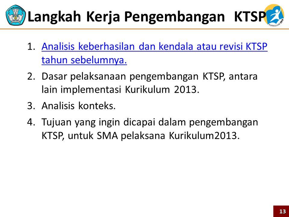 Langkah Kerja Pengembangan KTSP 1.Analisis keberhasilan dan kendala atau revisi KTSP tahun sebelumnya.Analisis keberhasilan dan kendala atau revisi KT