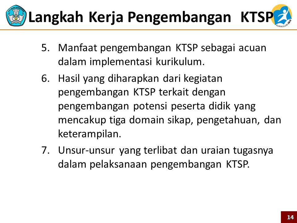Langkah Kerja Pengembangan KTSP 5.Manfaat pengembangan KTSP sebagai acuan dalam implementasi kurikulum. 6.Hasil yang diharapkan dari kegiatan pengemba