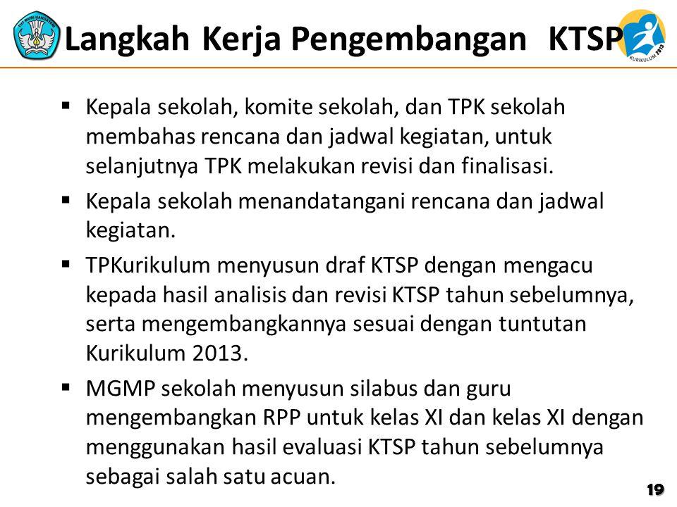 Langkah Kerja Pengembangan KTSP  Kepala sekolah, komite sekolah, dan TPK sekolah membahas rencana dan jadwal kegiatan, untuk selanjutnya TPK melakuka