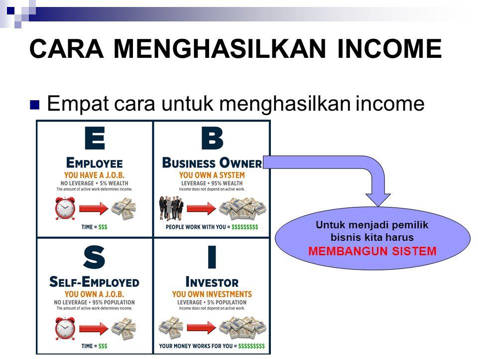 CARA MENGHASILKAN INCOME Empat cara untuk menghasilkan income Untuk menjadi pemilik bisnis kita harus MEMBANGUN SISTEM