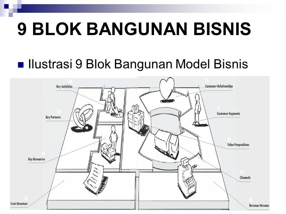 Ilustrasi 9 Blok Bangunan Model Bisnis 9 BLOK BANGUNAN BISNIS