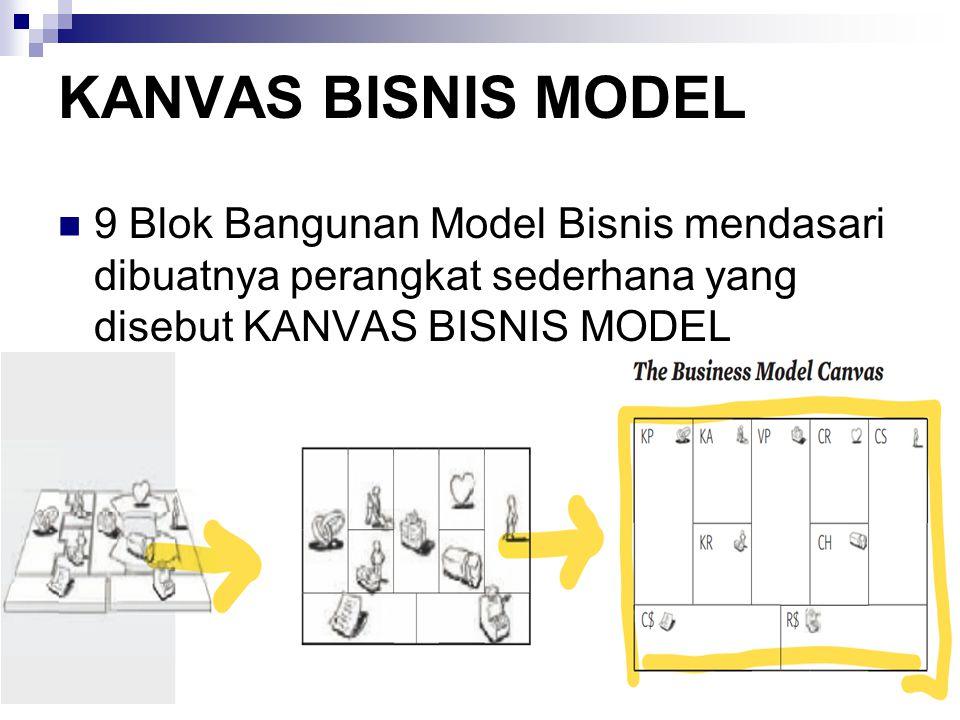 KANVAS BISNIS MODEL 9 Blok Bangunan Model Bisnis mendasari dibuatnya perangkat sederhana yang disebut KANVAS BISNIS MODEL