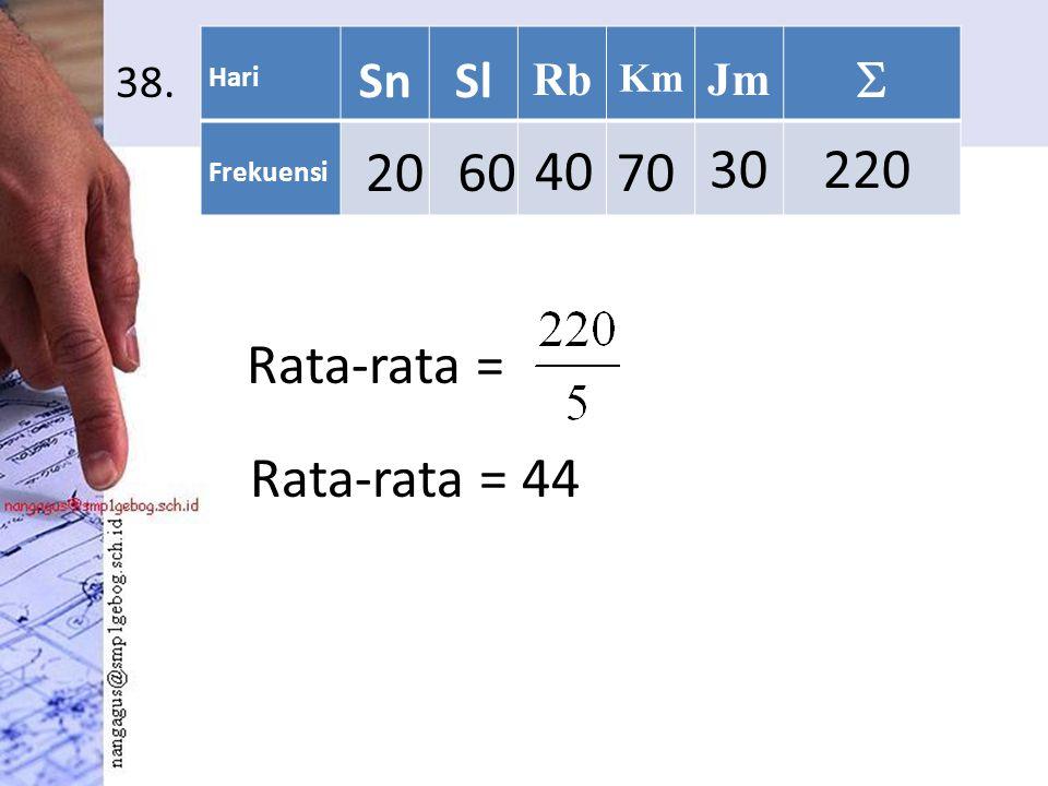 38. Rata-rata = Hari SnSl Rb Km Jm  Frekuensi 2060 40 70 30220 Rata-rata = 44