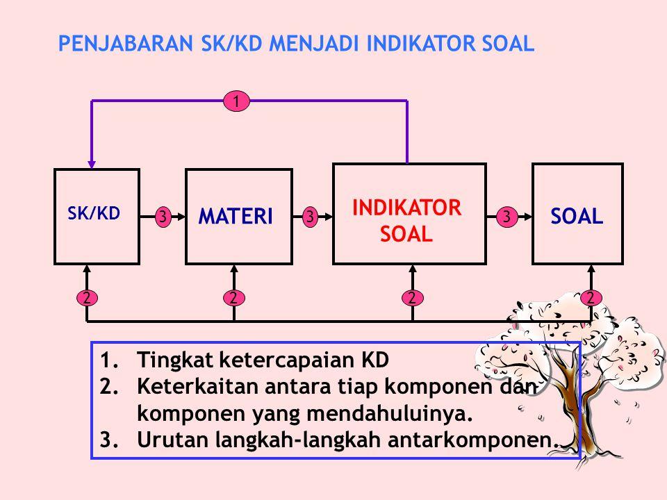 KRITERIA KOMPETENSI/MATERI PENTING 1.Urgensi: KD/indikator/materi yang secara teoretis, mutlak harus dikuasai oleh mahasiswa. 2. Kontinuitas: KD/indik