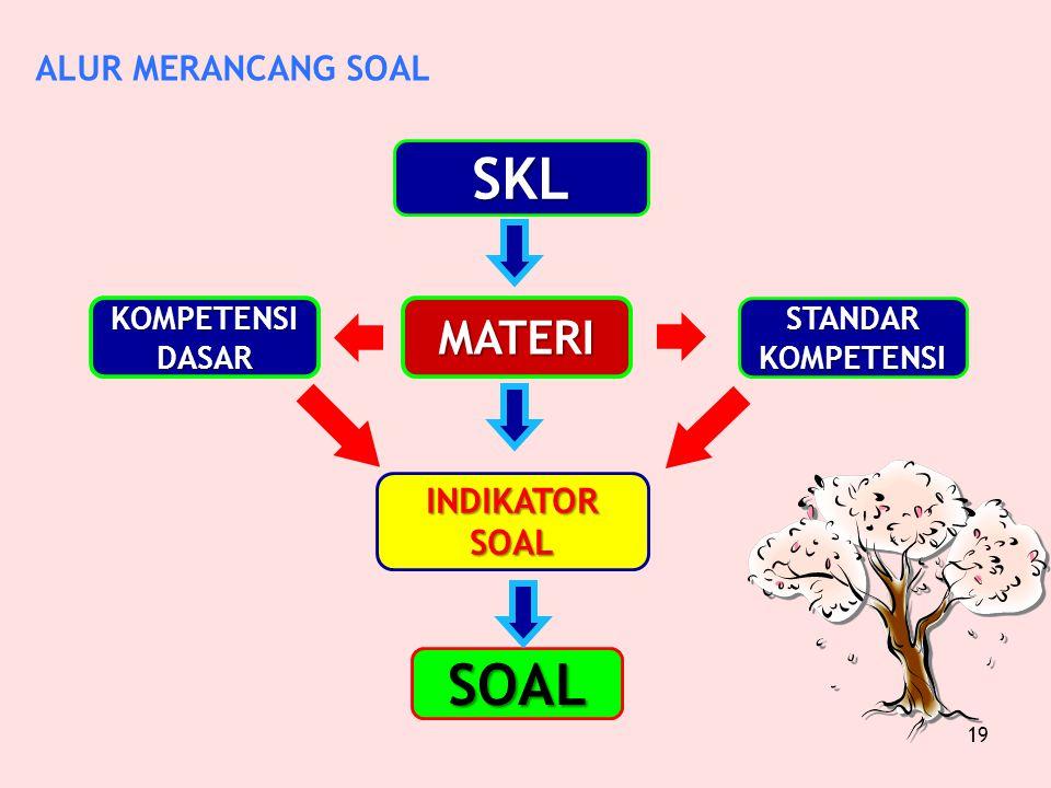 PENJABARAN SK/KD MENJADI INDIKATOR SOAL SK/KD MATERI INDIKATOR SOAL SOAL 1 2222 333 1.Tingkat ketercapaian KD 2.Keterkaitan antara tiap komponen dan k