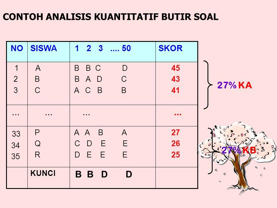 ANALISIS BUTIR SOAL MANUALMANUAL Menggunakan ITMenggunakan IT - Kalkulator - Komputer Program Microsoft Excel Program ITEMAN Bigstep Software Analisis