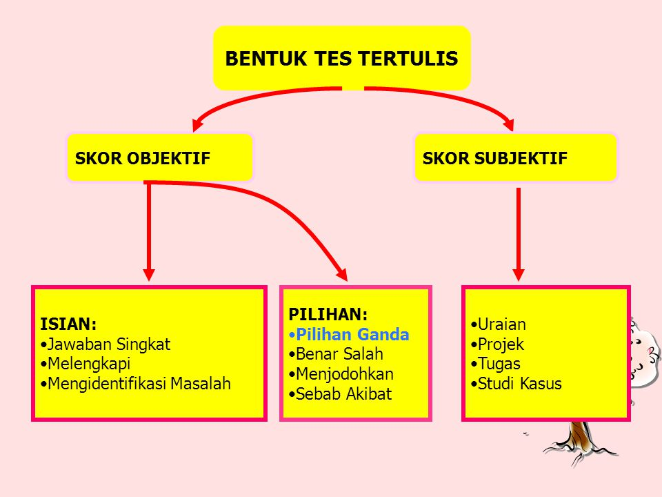 (2) Penggunaan kalimat harus ada unsur predikat (bagian yang berfungsi menerangkan subjek).