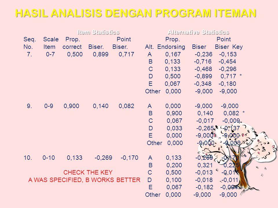CONTOH ANALISIS BUTIR SOAL PG DENGAN PROGRAM ITEMAN Mengetik data di Notepad Mengetik data di Notepad (Start-Programs-Accessories-Notepad) (Start-Prog