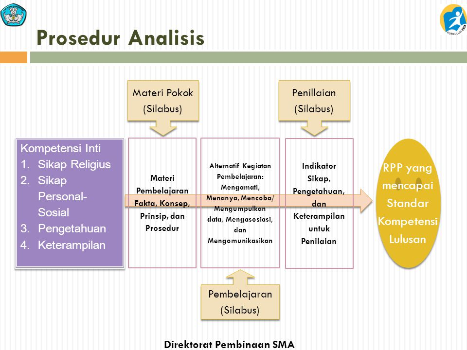 Direktorat Pembinaan SMA Prosedur Analisis Materi Pokok (Silabus) Kompetensi Inti 1. Sikap Religius 2. Sikap Personal- Sosial 3. Pengetahuan 4. Ketera